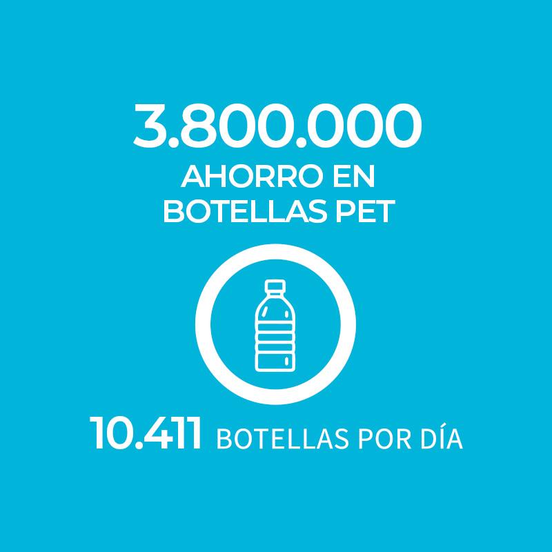 Ahorro Botellas Pet Por Dia Ecolife Yarns