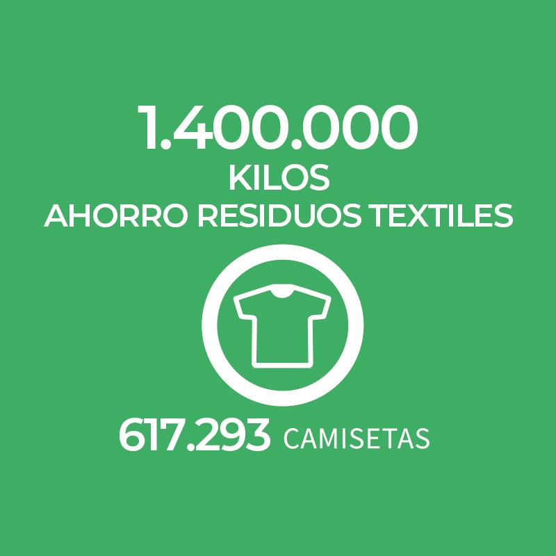 Ahorro Residuos textiles ECOLIFE