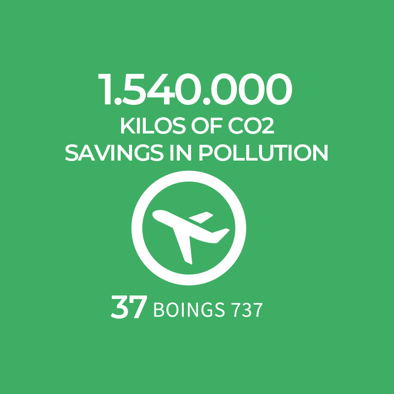 Ecolife CO2 pollution savings