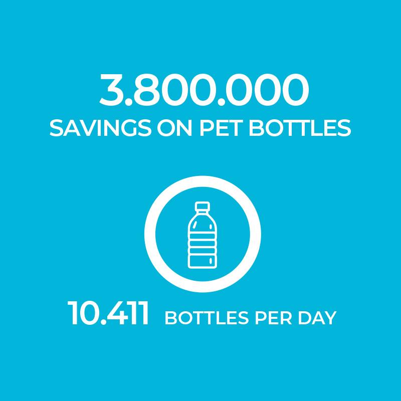 Ecolife PET plastic bottles savings