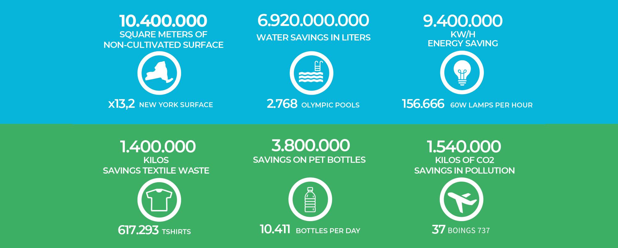 Ecolife Savings in 1 Year