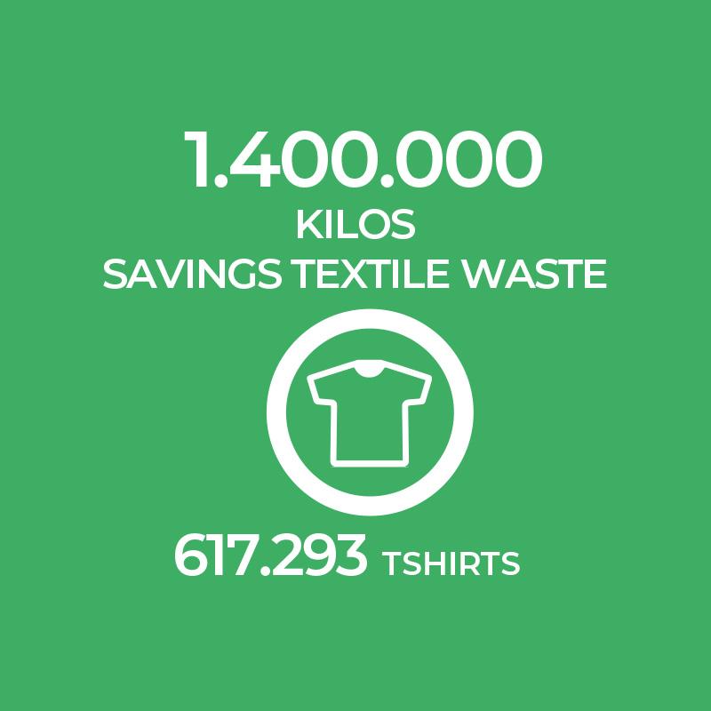 Ecolife Textile Waste Savings