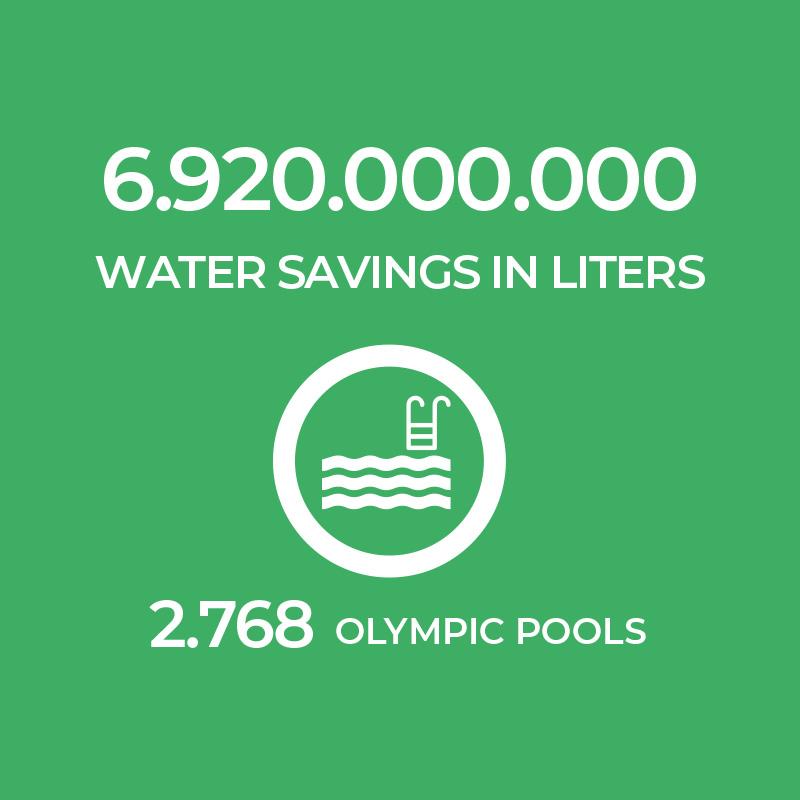 Ecolife Water Savings