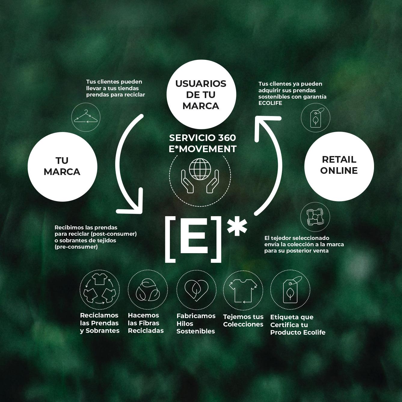 E*Movement Ecolife